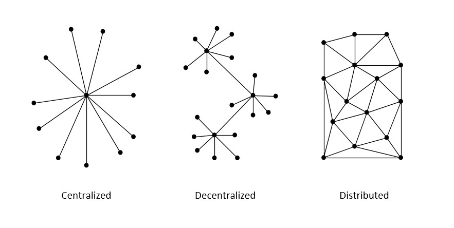 Distributed Blockchain
